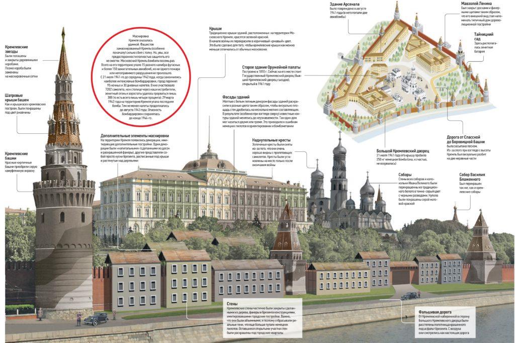 Маскировка Кремля во время Великой Отечественной войны