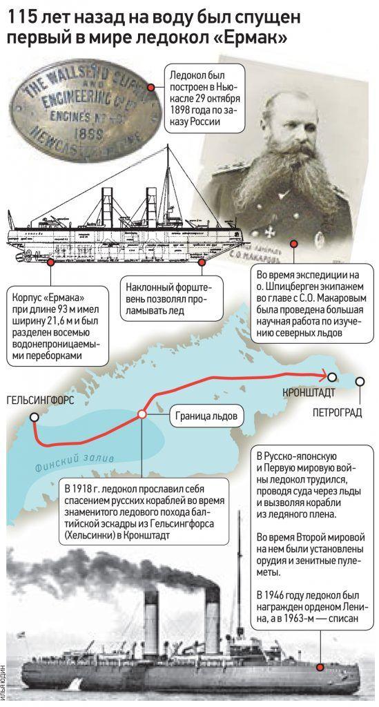 115 лет назад на воду был спущен первый в мире ледокол «Ермак»