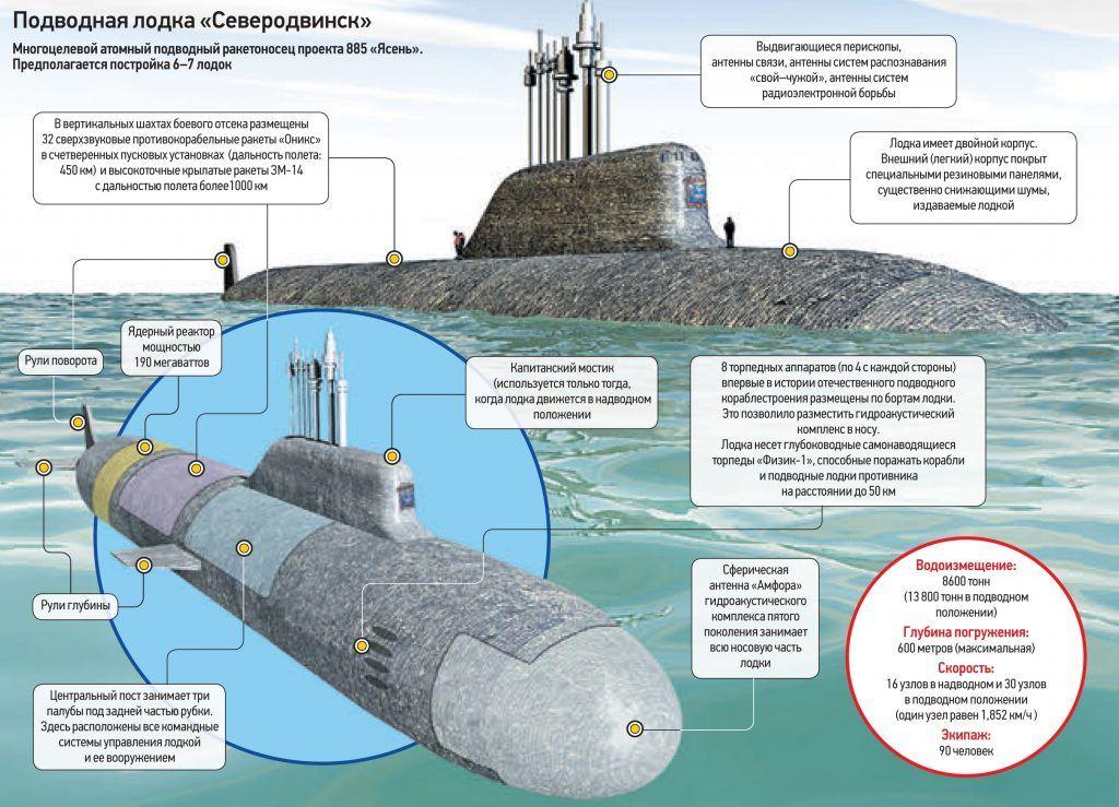 Лучший подводный крейсер служить готов