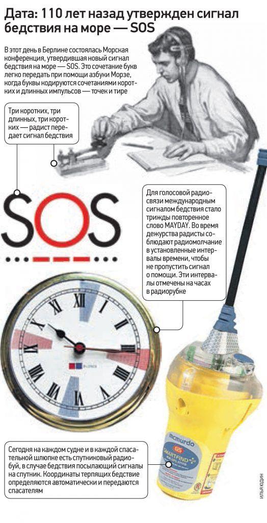 Дата: 110 лет назад утвержден сигнал бедствия на море — SOS