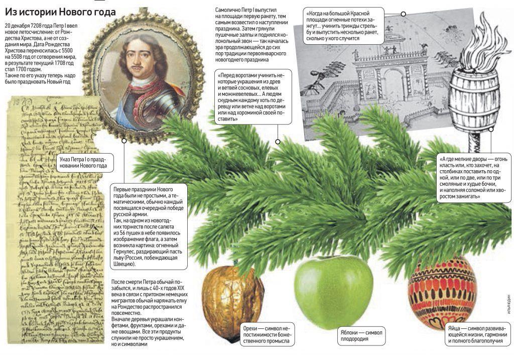 Истоки праздника: салют, подарки и запах хвои