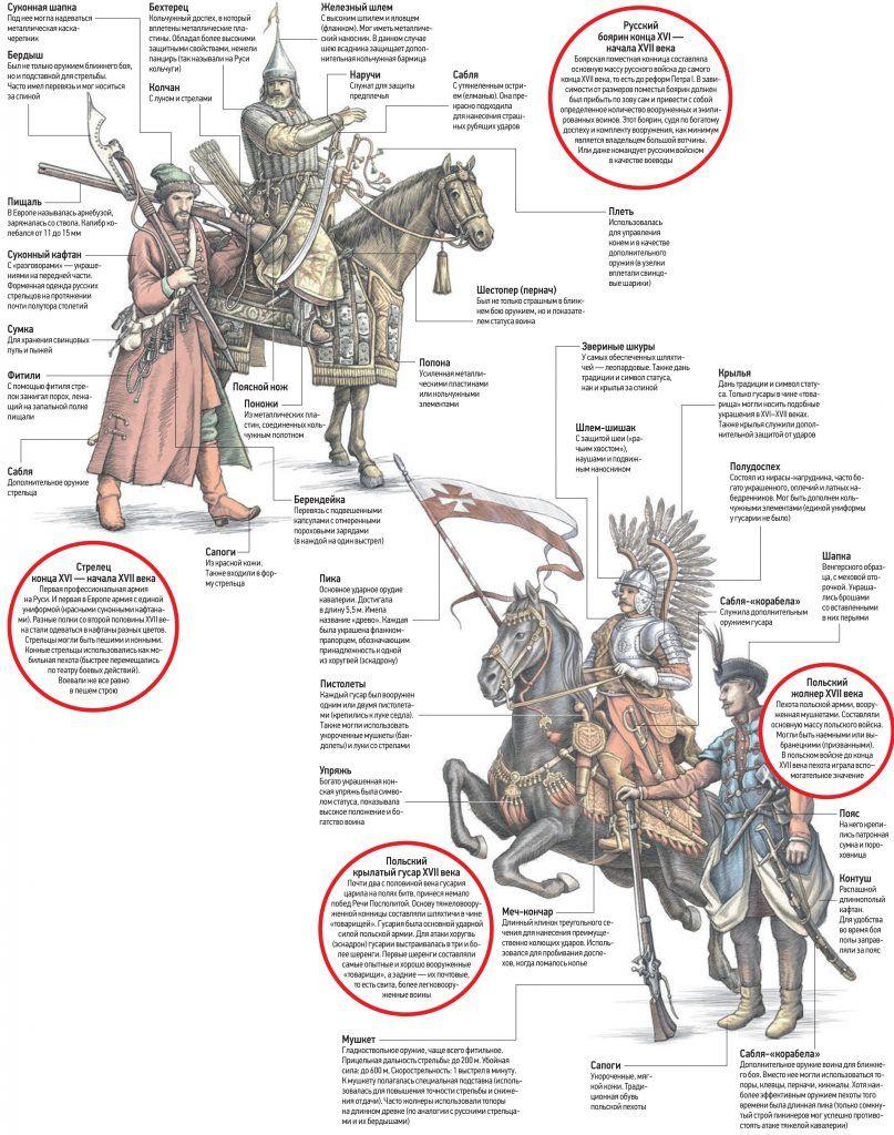 Вооружение русских и польских воинов в XVI-XVII веках