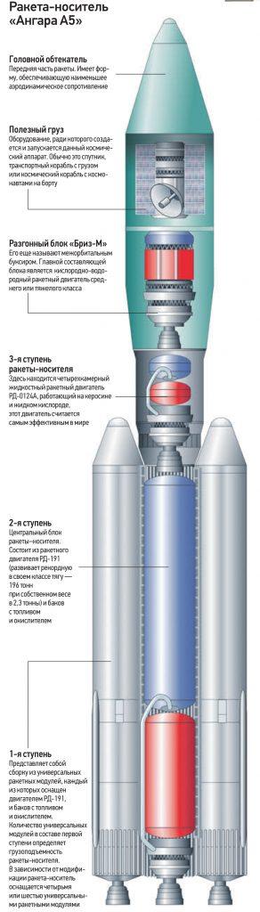 Ангара. Лифт на орбиту: какие задачи будет решать Центр имени Хруничева после «перезагрузки»