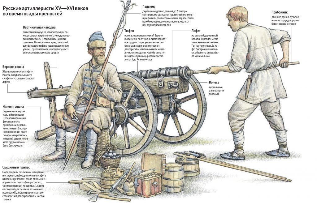 Русские артиллеристы XV-XVI в.в. во время осады