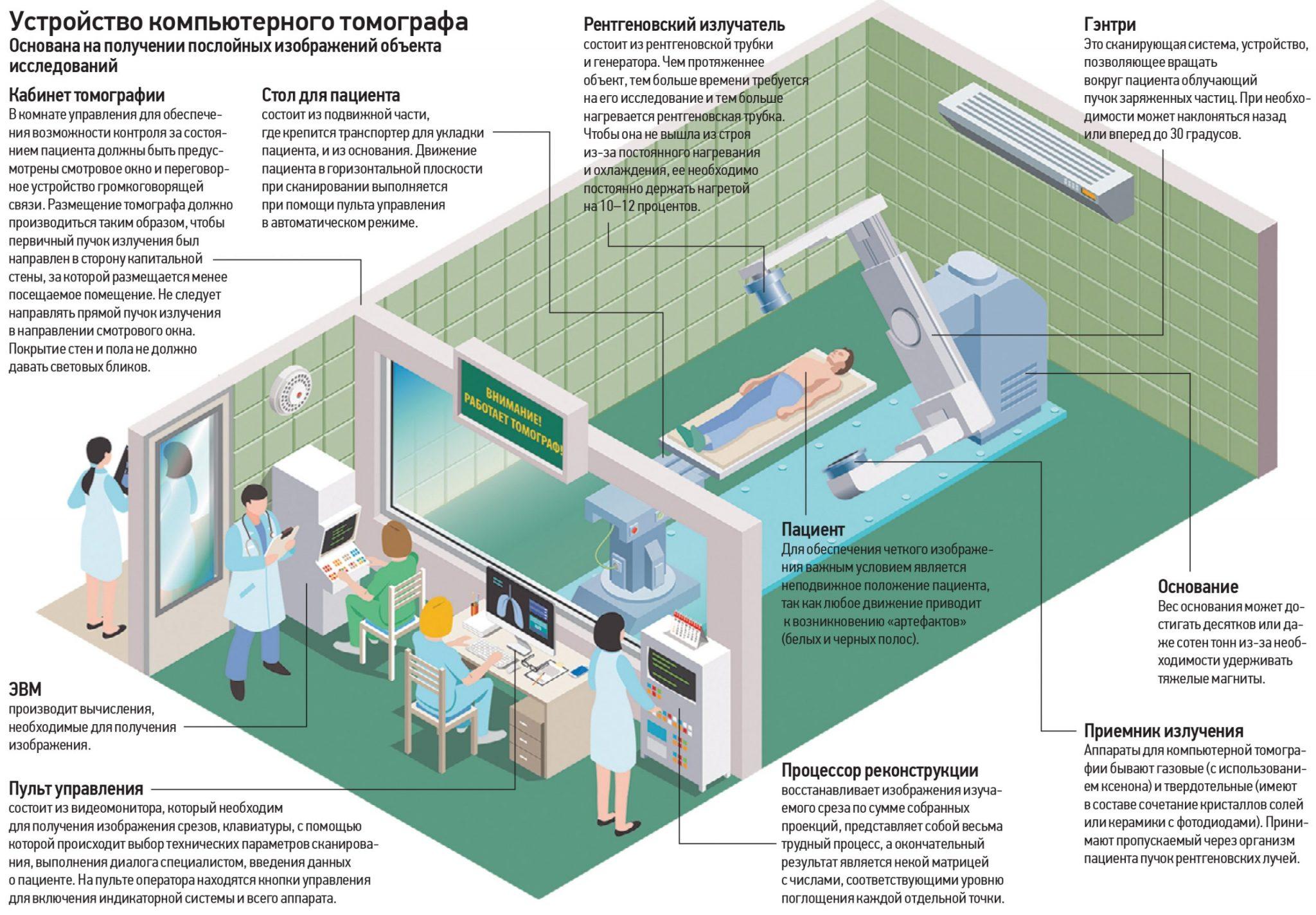 Лучи лечебные: ради чего жертвовали здоровьем пионеры радиотерапии
