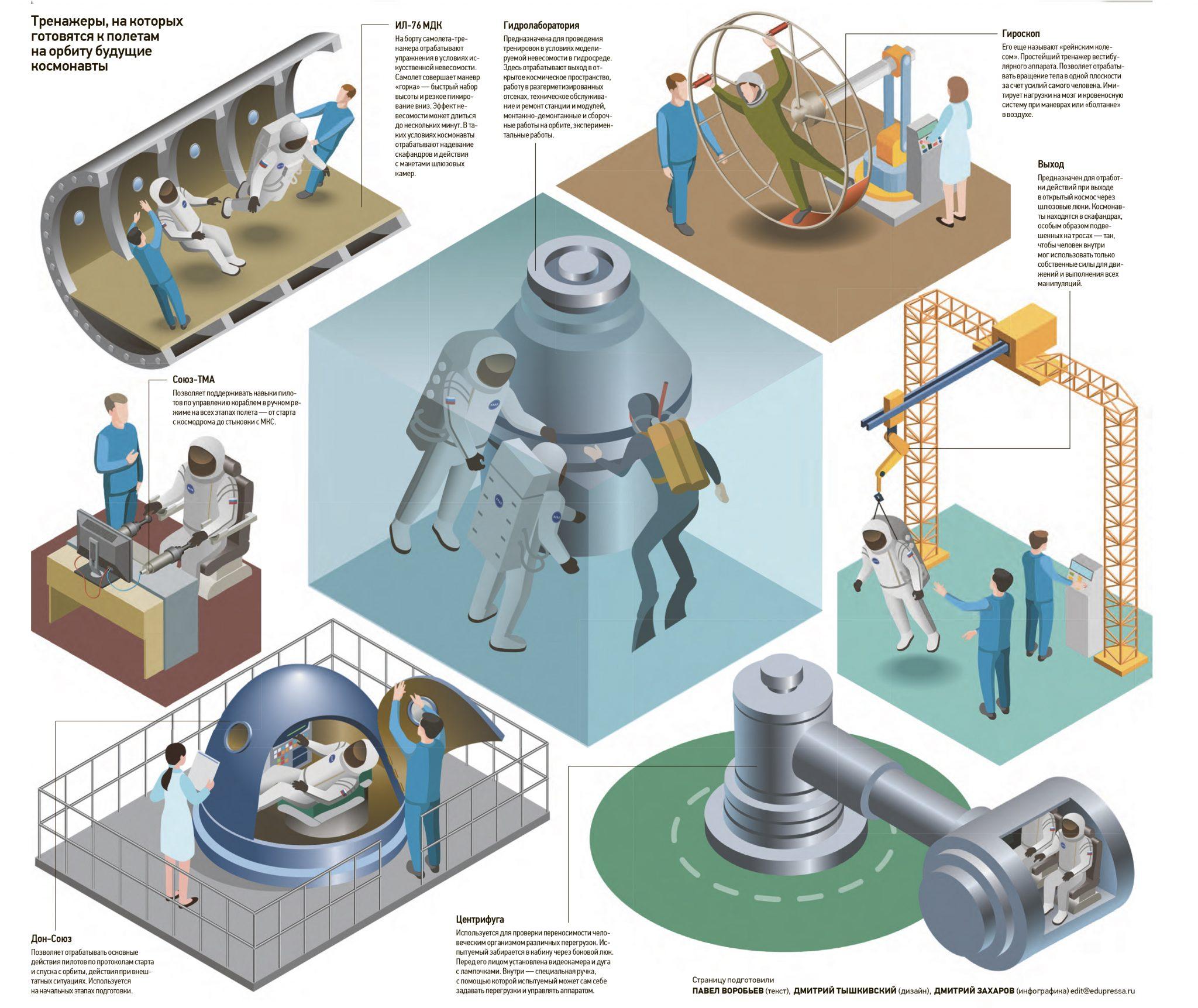Инфографика. Автор: Дмитрий Захаров